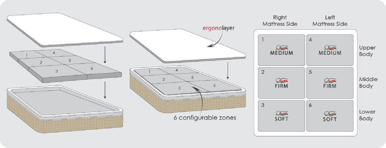 Ergonosleep - personalize your comfort zones
